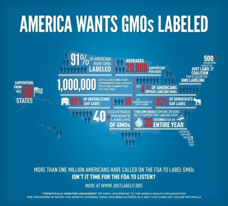 America Wants GMOs Labelled!