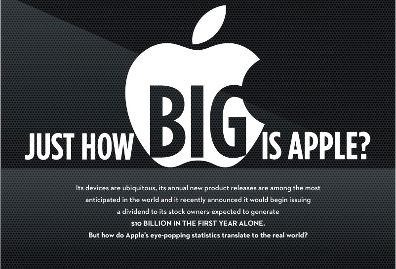 Just how big is Apple?