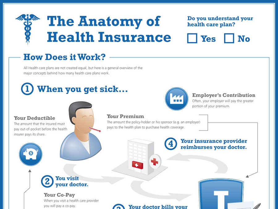 The Anatomy Of Health Insurance