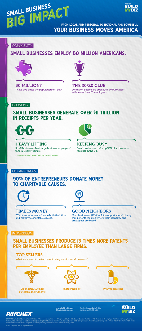Small Business - Big Impact