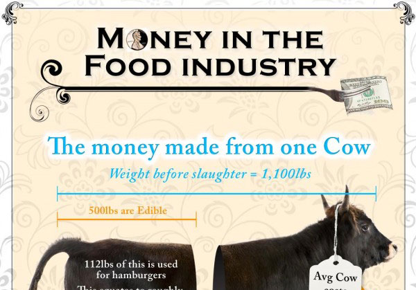 Money in the food industry
