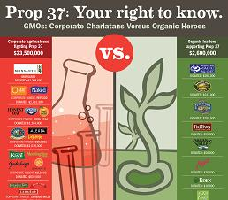 Fake Eco-Friendly Corporations Shell out Millions of $ to Stop GMO Labeling (Infographic)