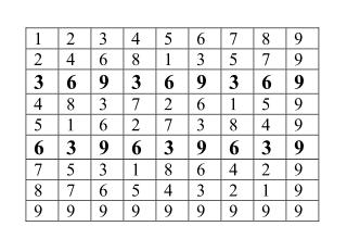 vector_math_mult_table