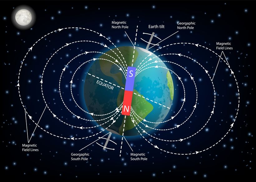 The Earth's Magnetic Pole Is Rapidly Moving Towards ...