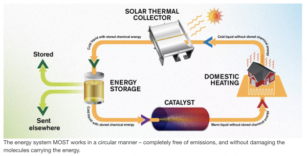 Screen Shot solar cell