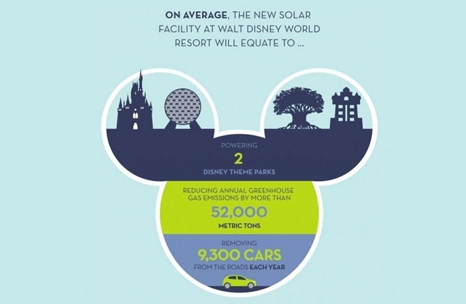 Disney Solar Energy